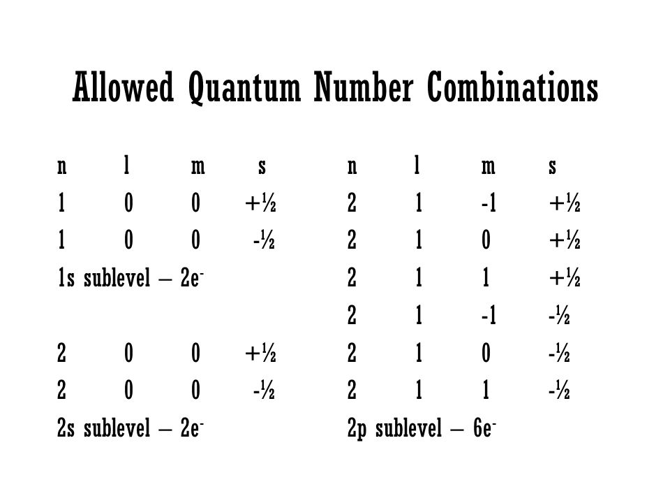 Allowed Quantum Number Combinations