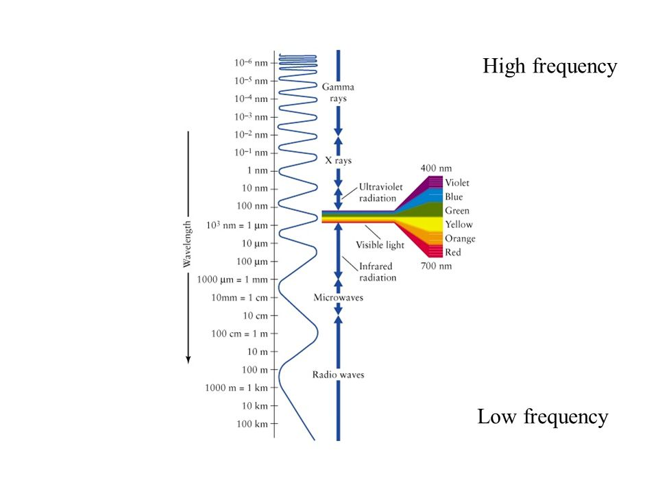 High frequency Low frequency