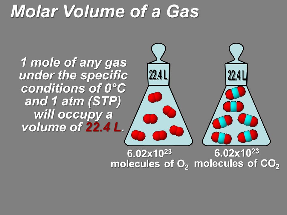 Molar Volume of a Gas 22.4 L. 22.4 L. 1 mole of any gas under the specific conditions of 0°C and 1 atm (STP) will occupy a volume of 22.4 L.