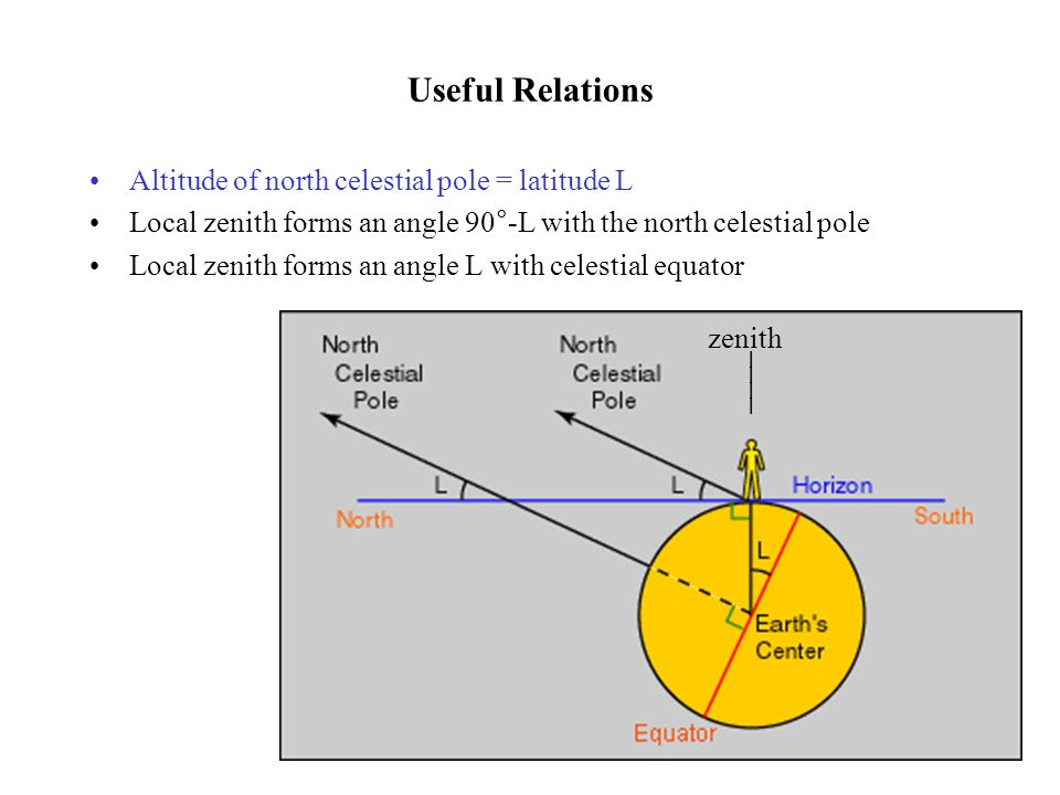 Useful Relations Altitude of north celestial pole = latitude L