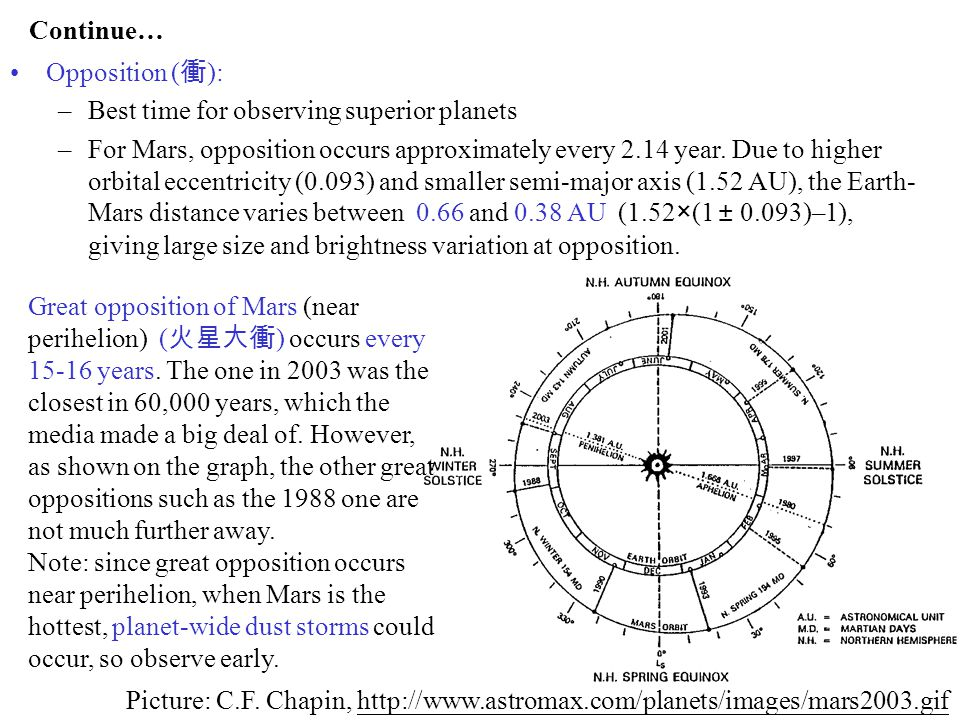 Continue… Opposition (衝): Best time for observing superior planets.