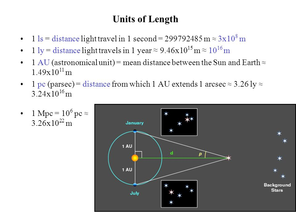 Units of Length 1 ls = distance light travel in 1 second = 299792485 m ≈ 3x108 m. 1 ly = distance light travels in 1 year ≈ 9.46x1015 m ≈ 1016 m.
