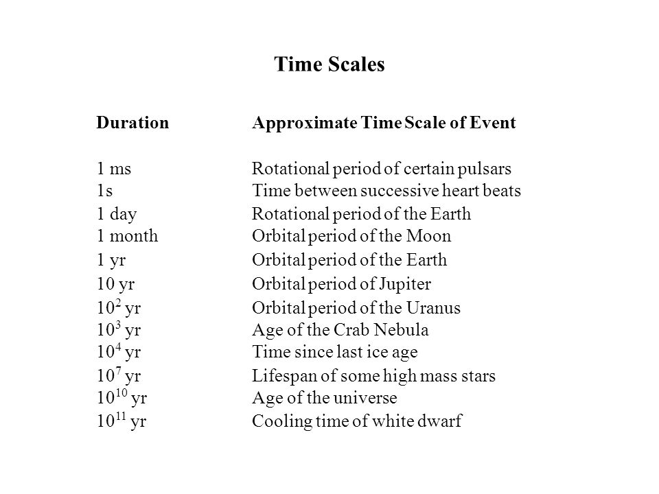 Time Scales Duration Approximate Time Scale of Event 1 ms