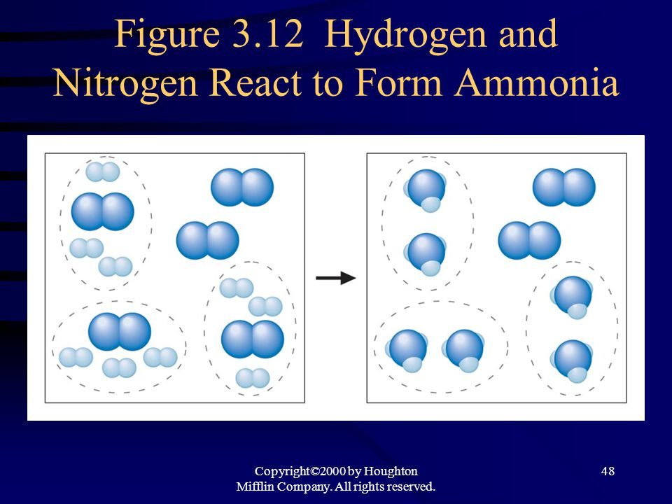 Figure 3.12 Hydrogen and Nitrogen React to Form Ammonia