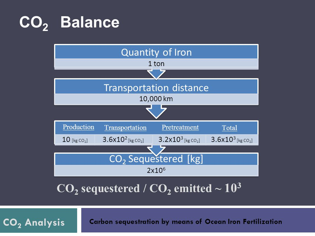 CO2 sequestered / CO2 emitted ~ 103