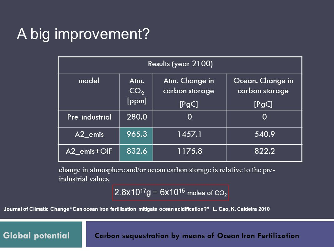 A big improvement Global potential Results (year 2100) model