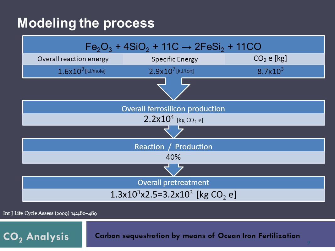 Modeling the process CO2 Analysis Fe2O3 + 4SiO2 + 11C → 2FeSi2 + 11CO