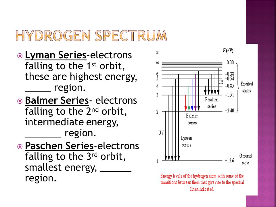 Hydrogen Spectrum Lyman Series-electrons falling to the 1st orbit, these are highest energy, _____ region.
