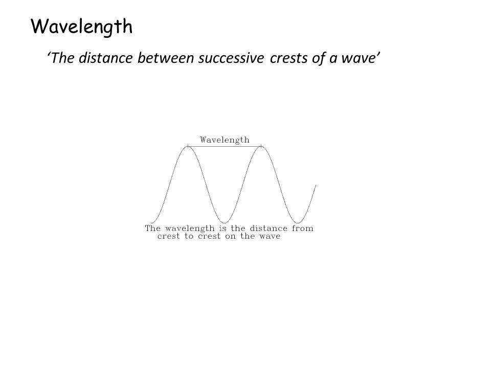 Wavelength 'The distance between successive crests of a wave'