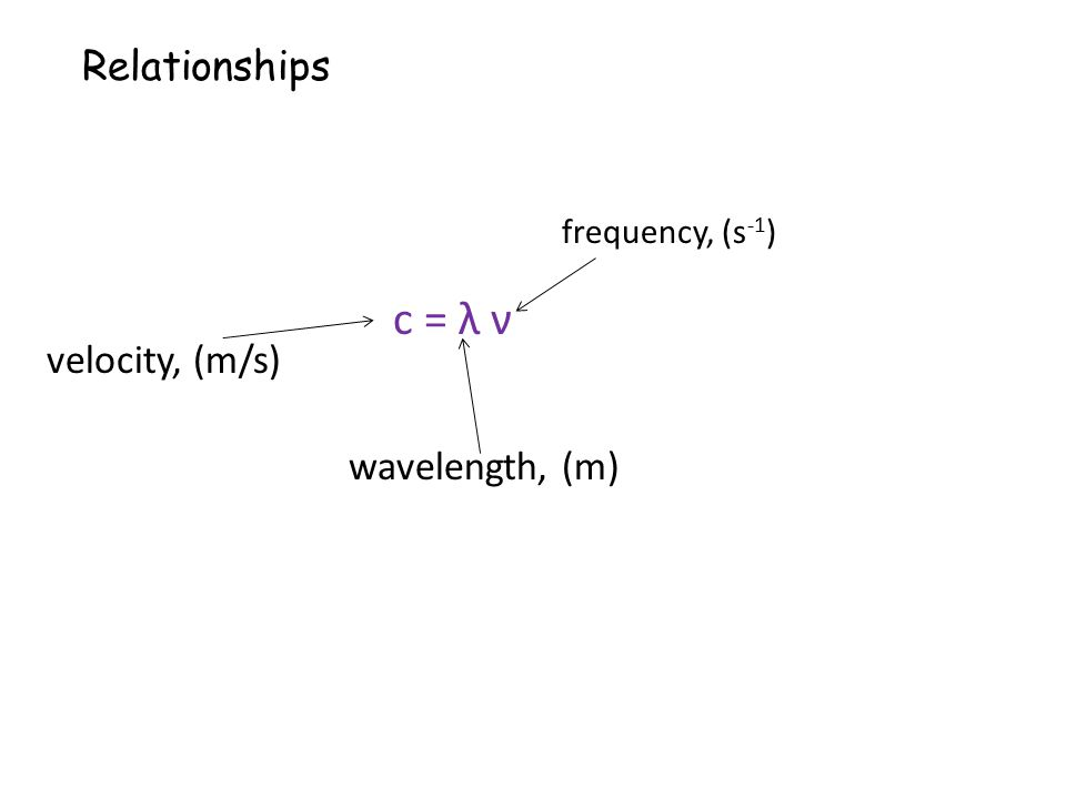 Relationships frequency, (s-1) c = λ ν velocity, (m/s) wavelength, (m)
