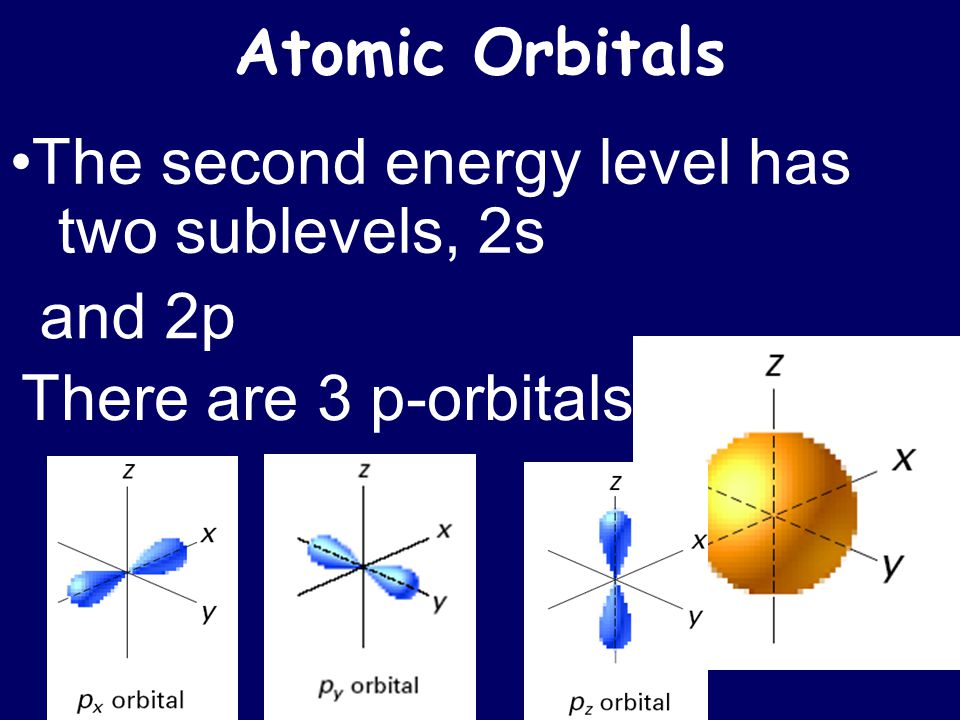 Atomic Orbitals •The second energy level has two sublevels, 2s and 2p There are 3 p-orbitals