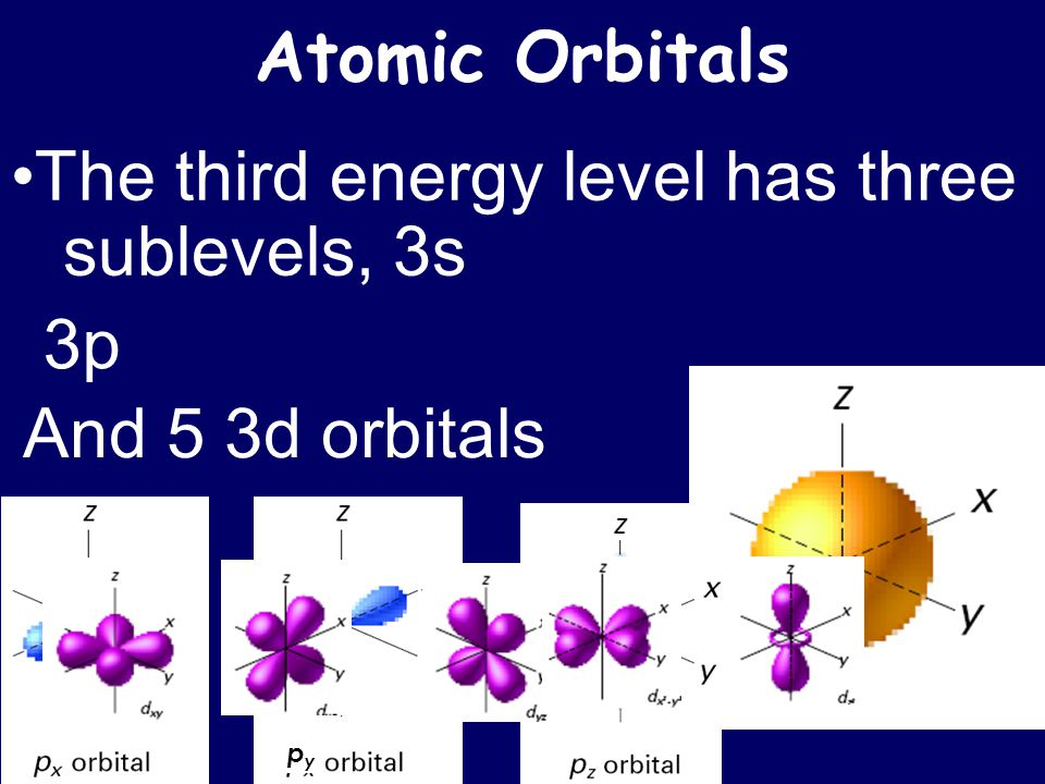 •The third energy level has three sublevels, 3s