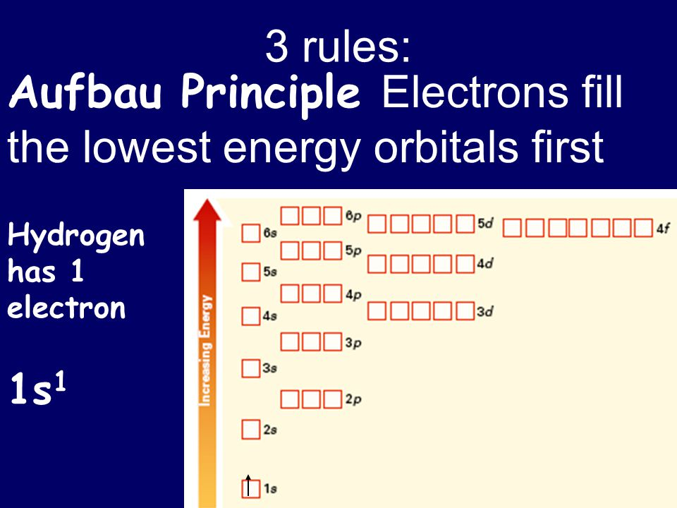 Aufbau Principle Electrons fill the lowest energy orbitals first