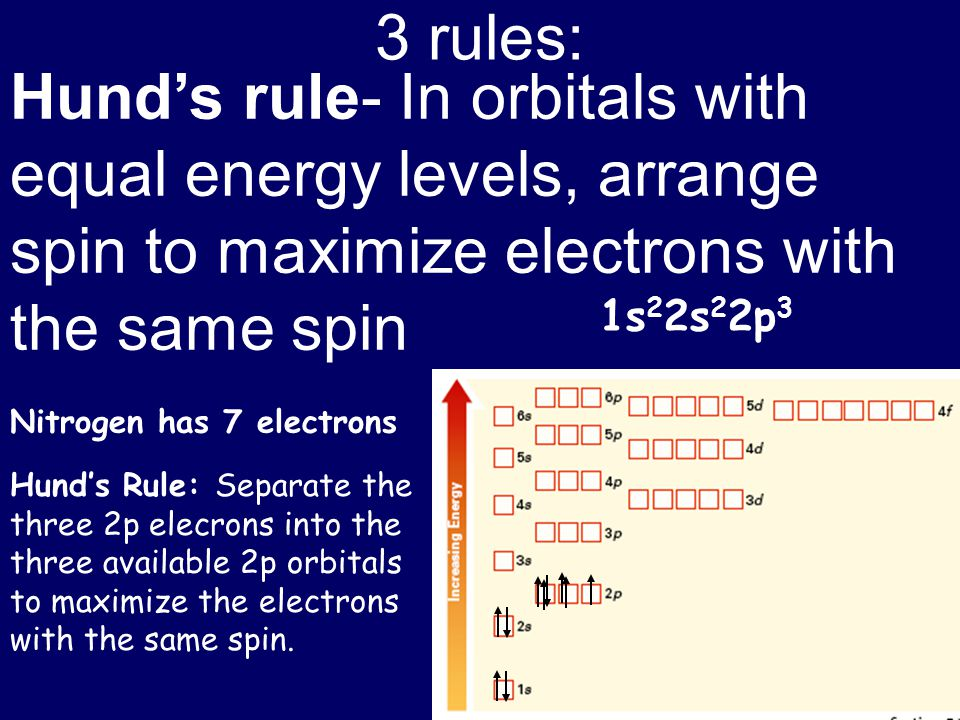 3 rules: Hund's rule- In orbitals with equal energy levels, arrange spin to maximize electrons with the same spin.