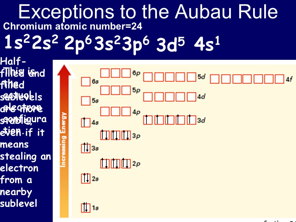 Exceptions to the Aubau Rule
