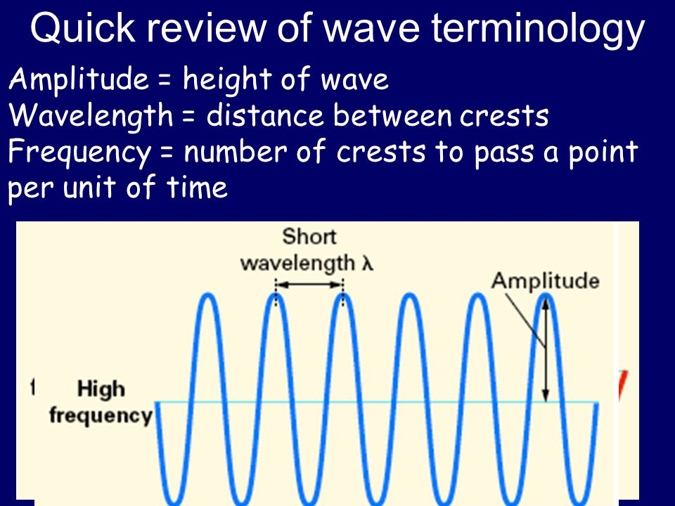 Quick review of wave terminology