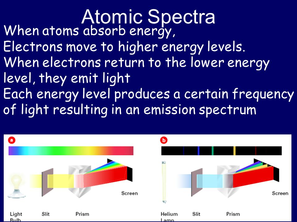 Atomic Spectra When atoms absorb energy,