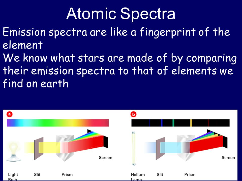 Atomic Spectra Emission spectra are like a fingerprint of the element