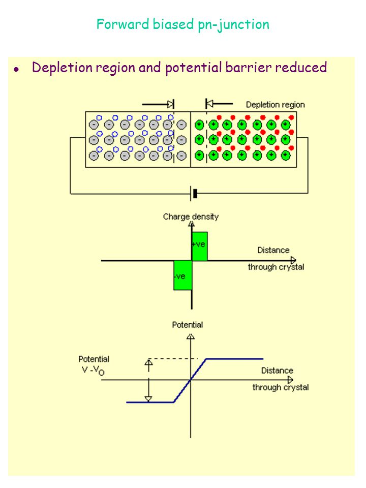 Forward biased pn-junction