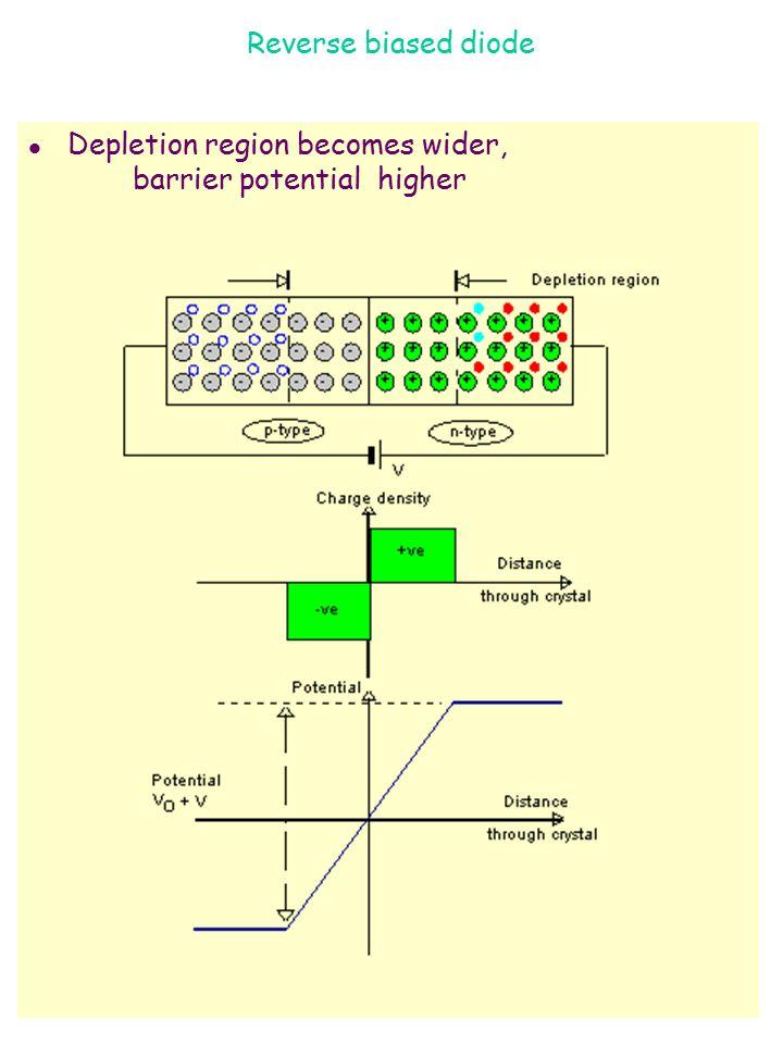 Reverse biased diode Depletion region becomes wider, barrier potential higher