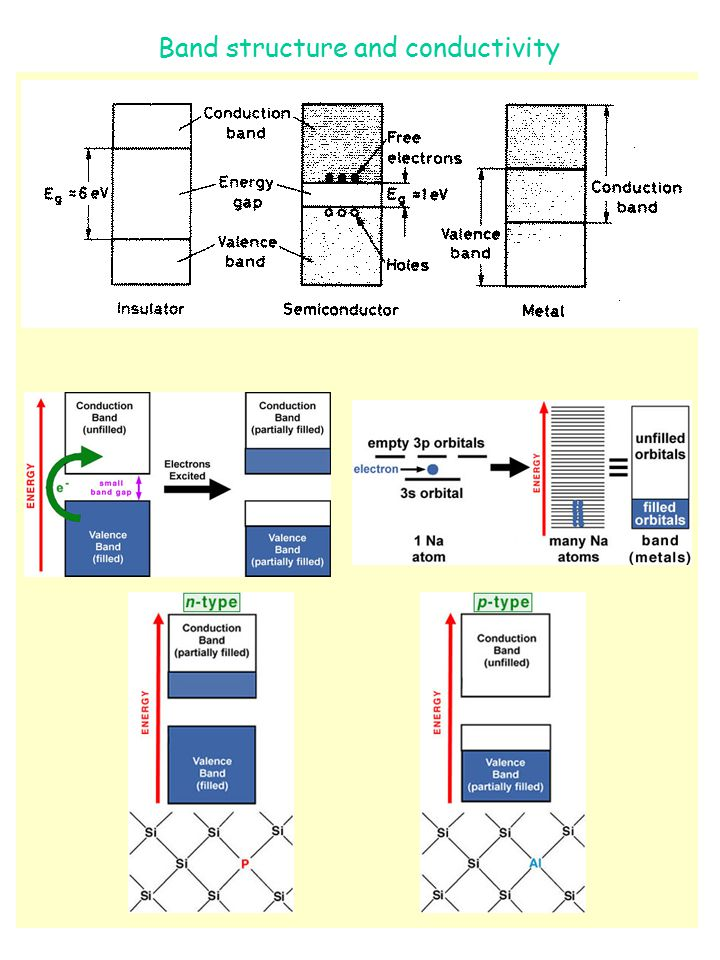 Band structure and conductivity