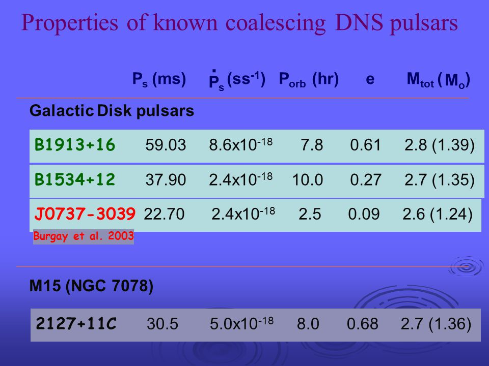 Properties of known coalescing DNS pulsars