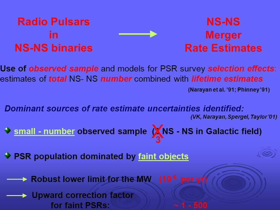 X Radio Pulsars in NS-NS binaries NS-NS Merger Rate Estimates 3