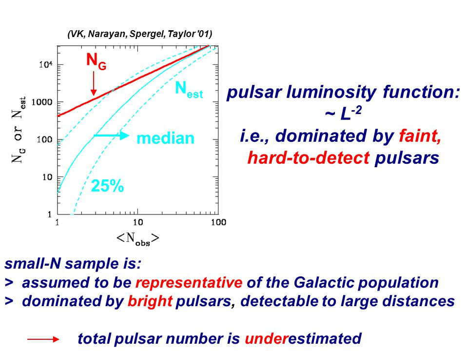 pulsar luminosity function: hard-to-detect pulsars