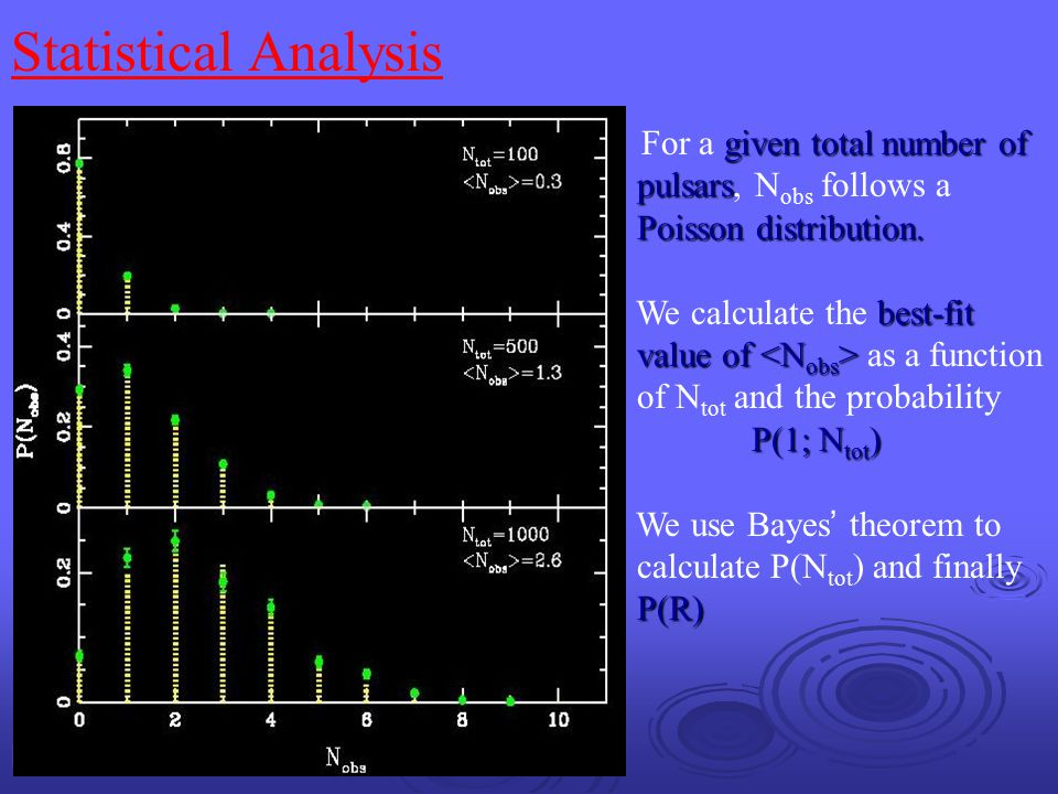 Statistical Analysis pulsars, Nobs follows a Poisson distribution.