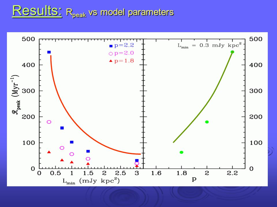Results: Rpeak vs model parameters