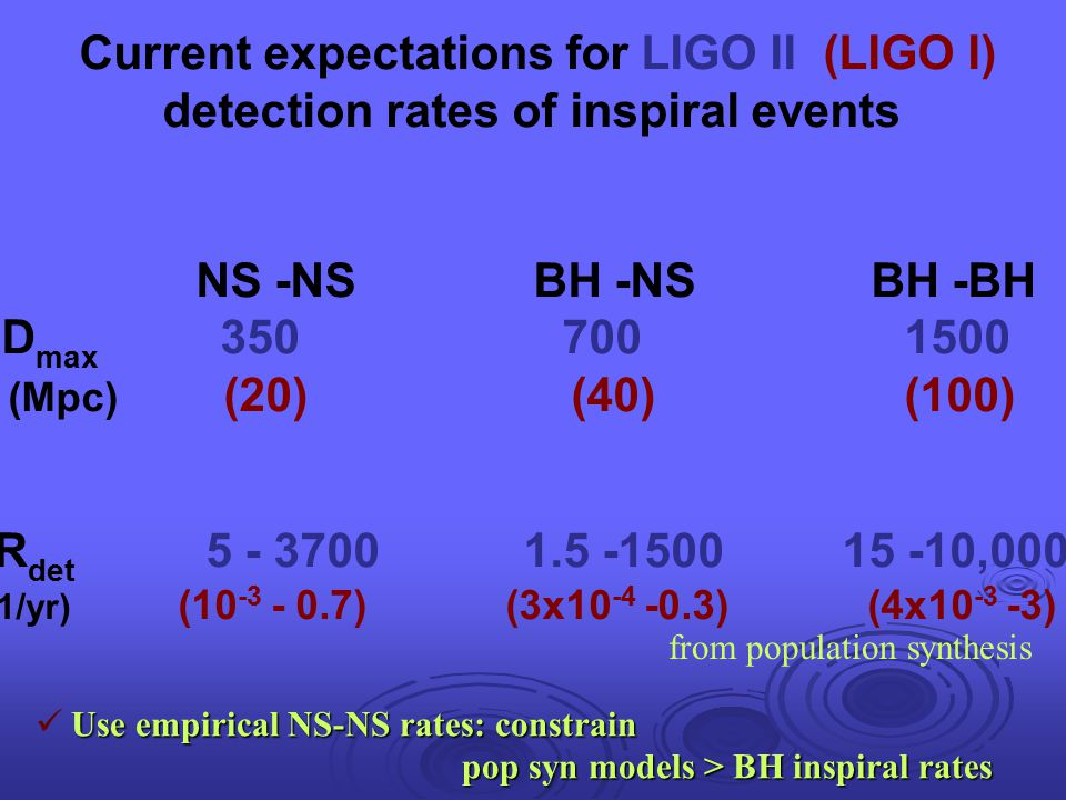 Current expectations for LIGO II (LIGO I)