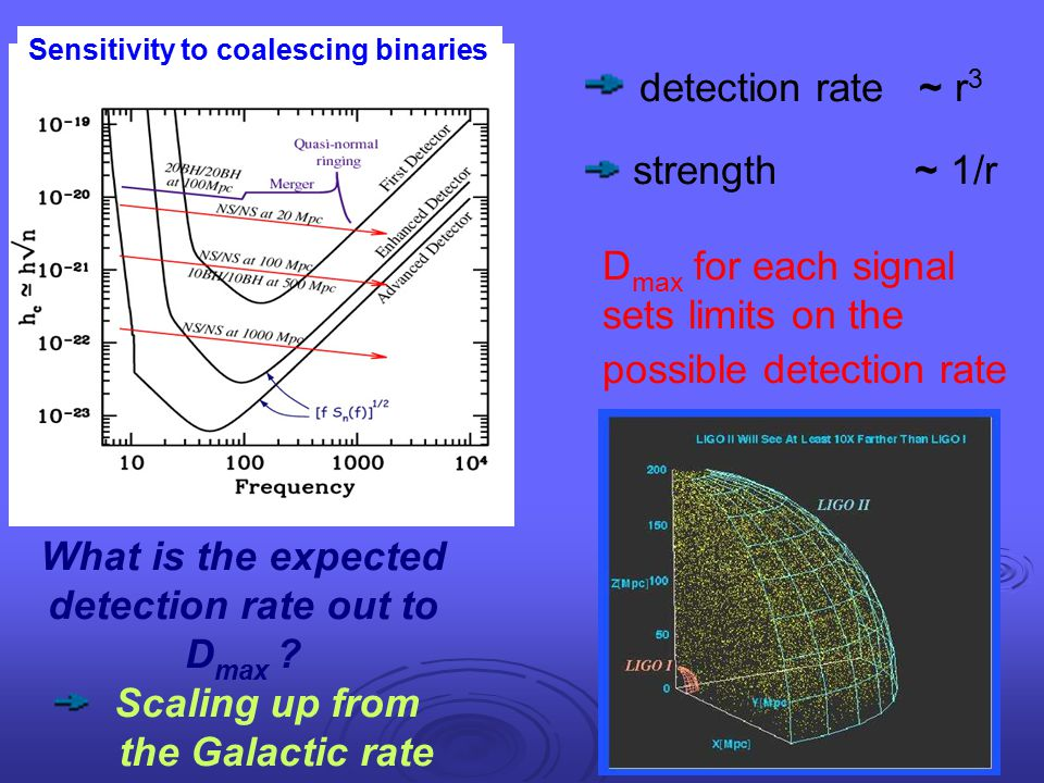 detection rate ~ r3 strength ~ 1/r Dmax for each signal