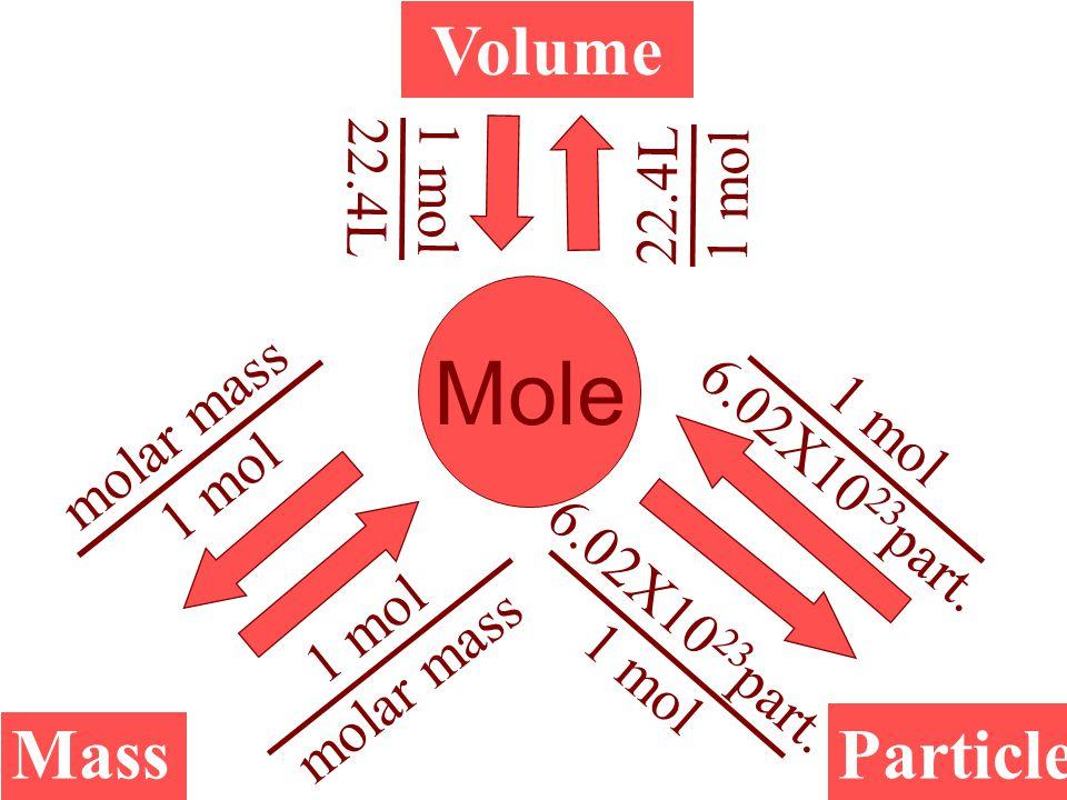 Mole Volume Mass Particle 22.4L 1 mol 22.4L 1 mol molar mass