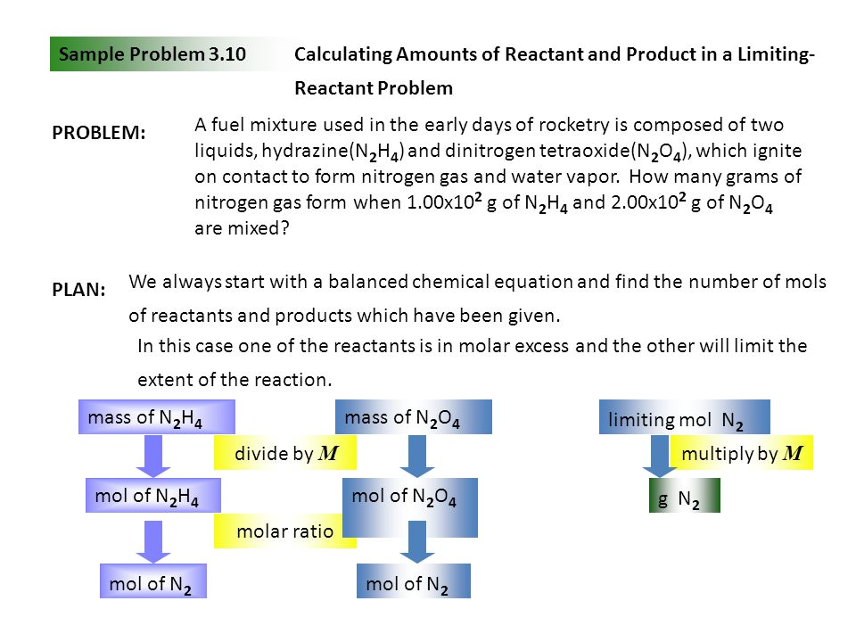 Sample Problem 3.10 Calculating Amounts of Reactant and Product in a Limiting-Reactant Problem. PROBLEM: