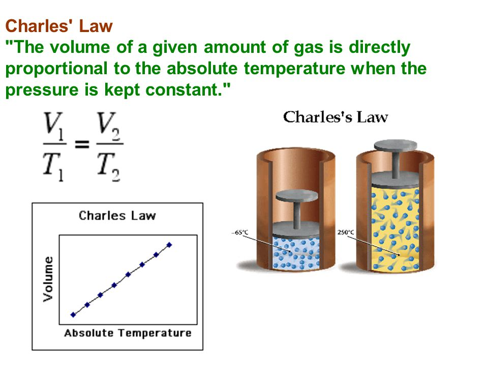 Charles Law The volume of a given amount of gas is directly proportional to the absolute temperature when the pressure is kept constant.