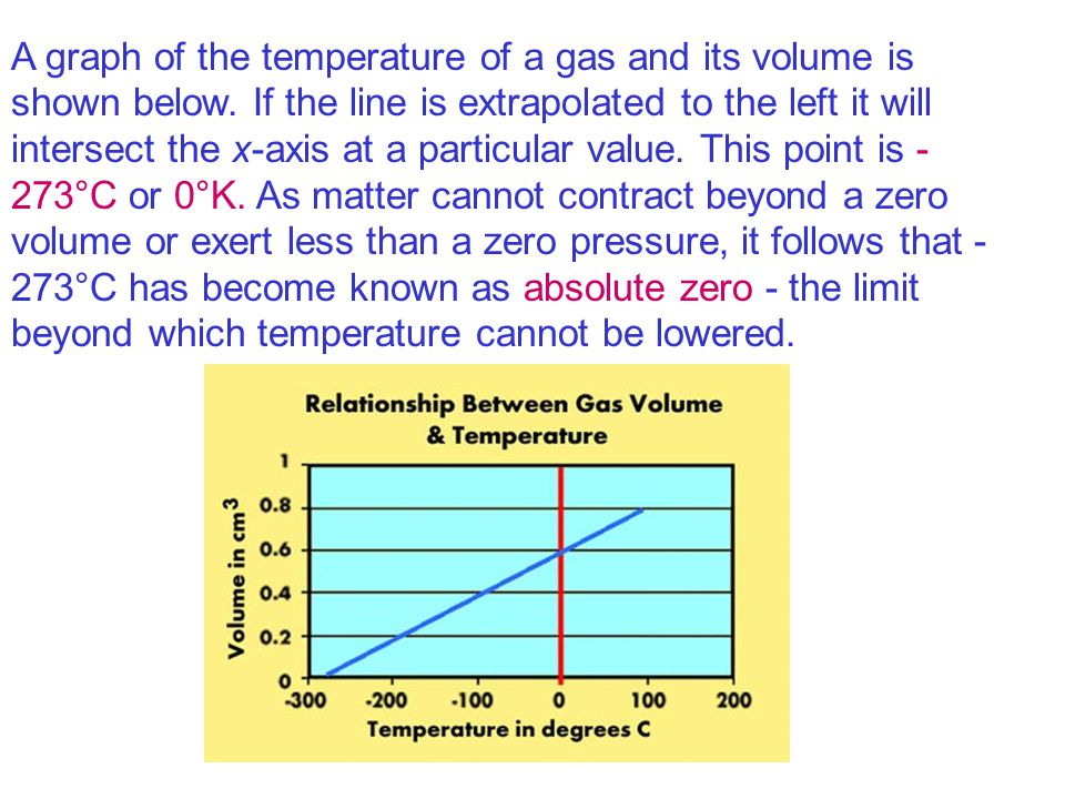 A graph of the temperature of a gas and its volume is shown below