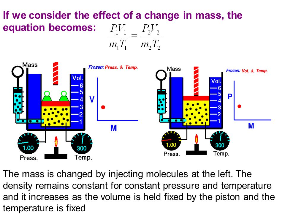If we consider the effect of a change in mass, the equation becomes: