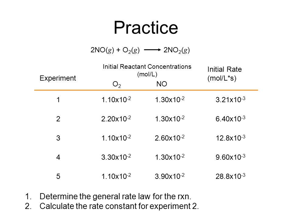 Initial Reactant Concentrations (mol/L)