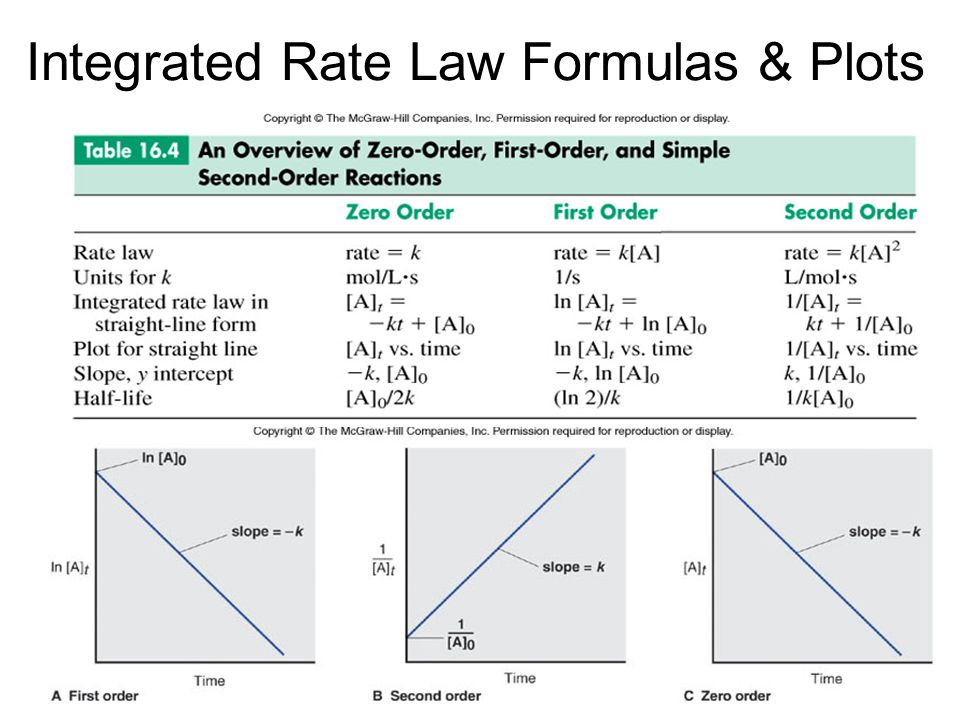 Integrated Rate Law Formulas & Plots