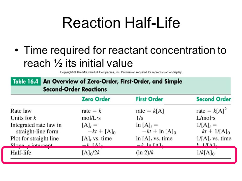 Reaction Half-Life Time required for reactant concentration to reach ½ its initial value