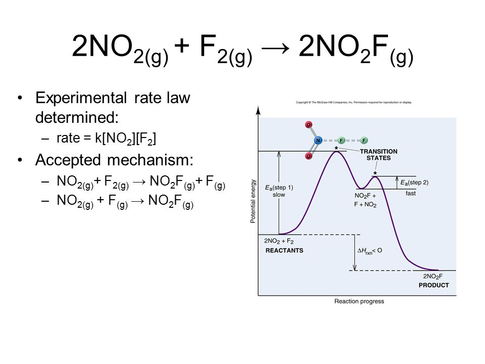 2NO2(g) + F2(g) → 2NO2F(g) Experimental rate law determined:
