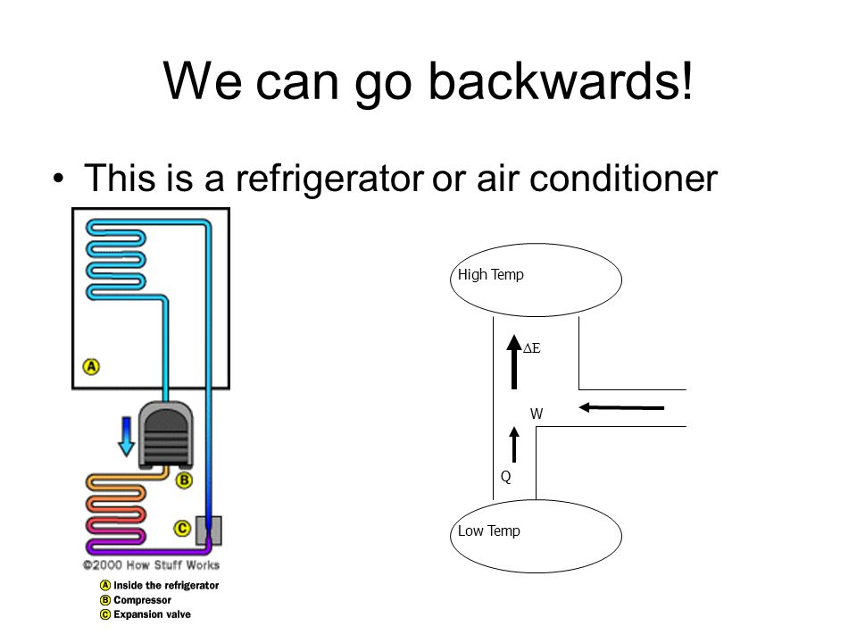 We can go backwards! This is a refrigerator or air conditioner