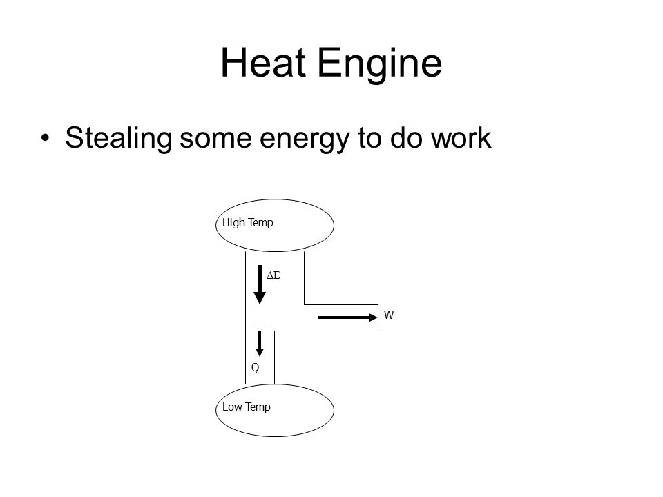 Heat Engine Stealing some energy to do work High Temp Low Temp ΔE Q W