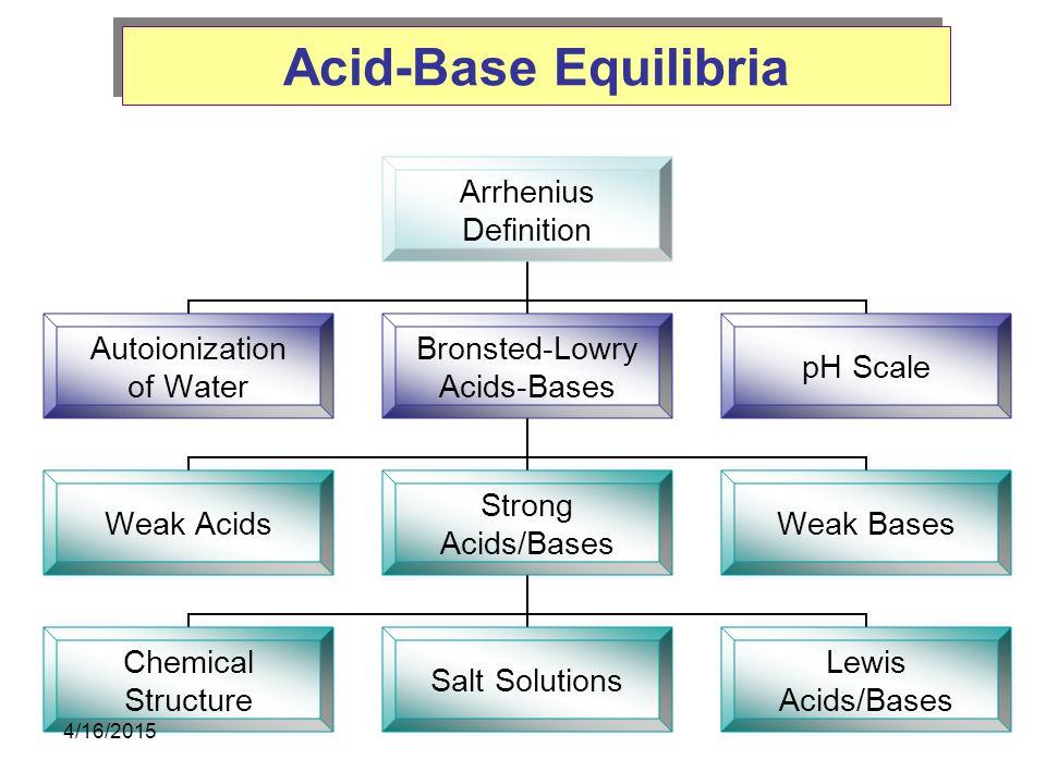 Acid-Base Equilibria 4/11/2017