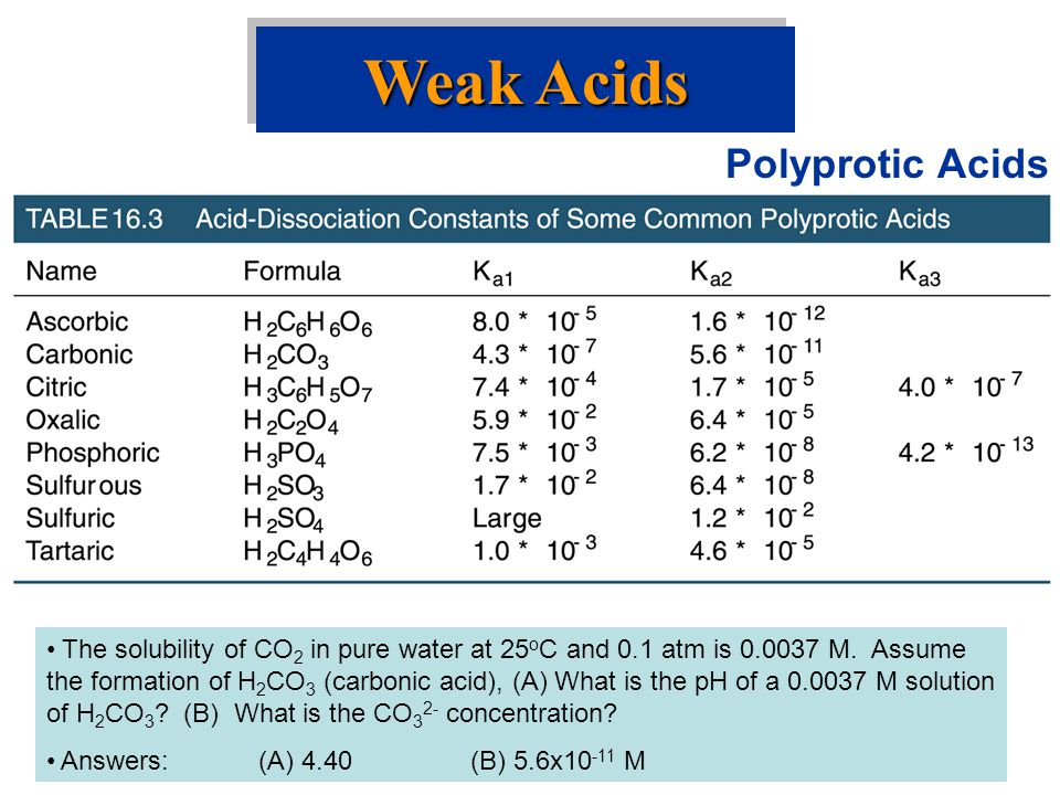 Weak Acids Polyprotic Acids