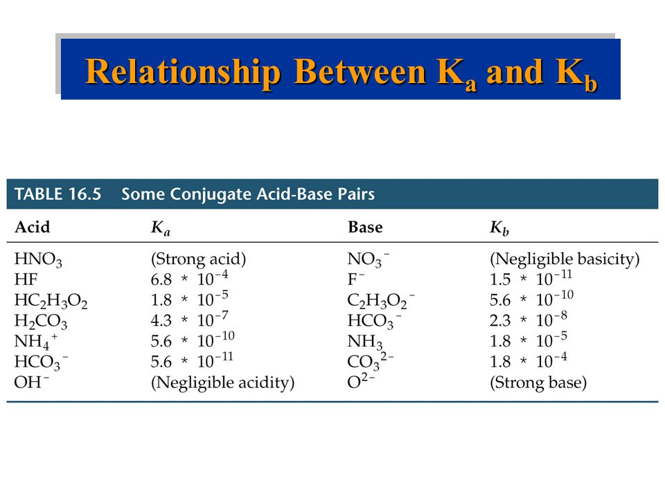 relationship between strong acid and conjugate base