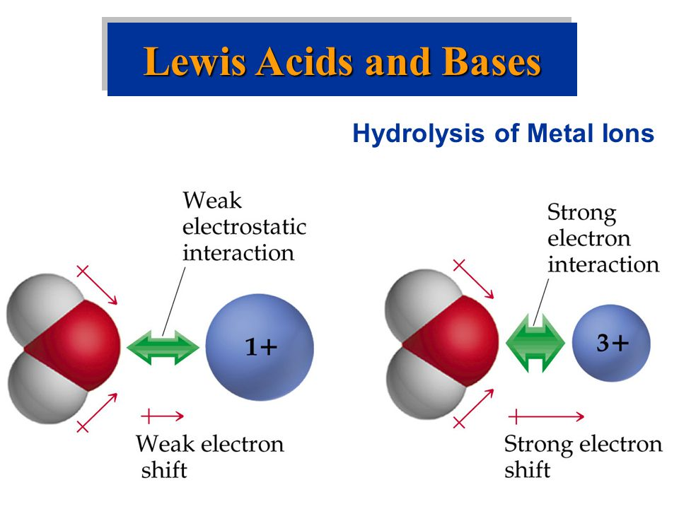 Lewis Acids and Bases Hydrolysis of Metal Ions