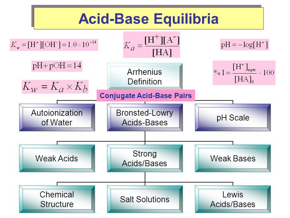 Acid-Base Equilibria Conjugate Acid-Base Pairs