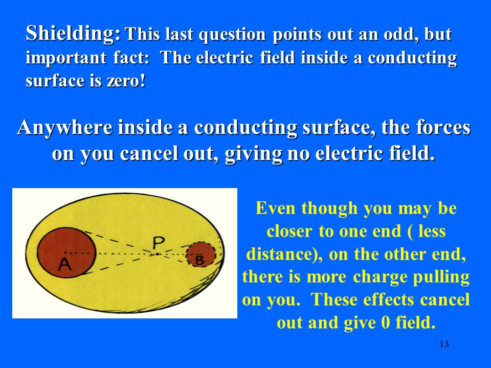 Shielding: This last question points out an odd, but important fact: The electric field inside a conducting surface is zero!