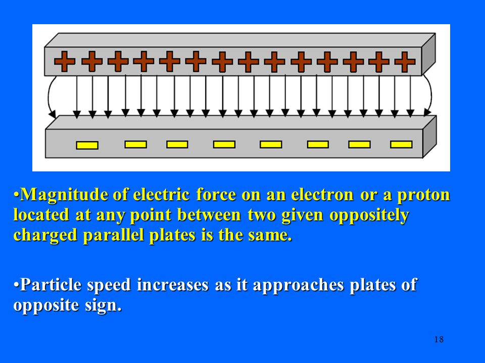 Magnitude of electric force on an electron or a proton located at any point between two given oppositely charged parallel plates is the same.